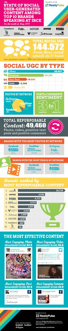 The State Of Social User-Generated content Among Top 10 Brands Speaking At IRCE [INFOGRAPHIC] #social #content