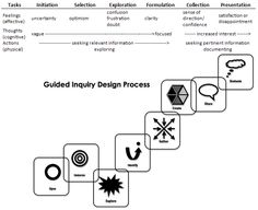 Guided Inquiry Design Process