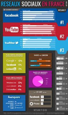 Le site WeSawIt a eu la bonne idée d'en proposer une infographie qui montre les grandes tendances de l'utilisation par les différentes générations des réseaux sociaux majeurs.
