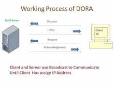DHCP Stand for Dynamic Host Configure Protocol used to assign IP address to the Network and Client. Its used UDP Datagram Protocol to Communicate with Client.