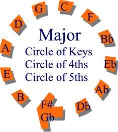 Circle of Keys http://www.playpiano.com/101-tips/20-circle-of-keys.htm