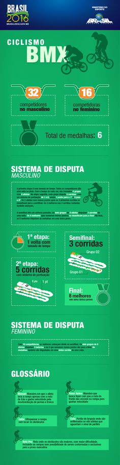 BRASIL2016_infosOlimpicos01-VF_ciclismoBMX.png