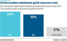1/3 Russia goes on decade's biggest gold buying spree http://gu.com/p/43am9/stw  @GuardianNewEast @AlbertoNardelli