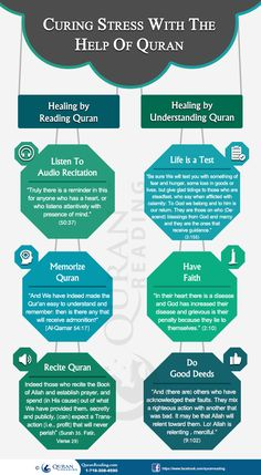 Curing Stress With The Help Of Holy Quran