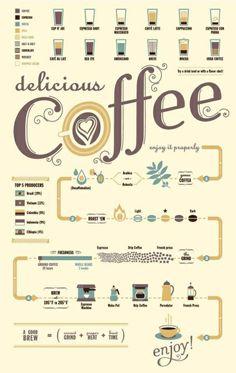 Delicious #Coffee - #Infographic