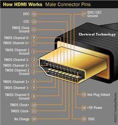 HDMI terminology