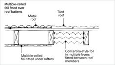 60c99611fc2a0f66cc175f25aabf67b0 metal roof insulation insulation diagram shows the layers of material in a roof starting the diagram shows the cross section of a wire carrying conventional positive current at nearapp.co