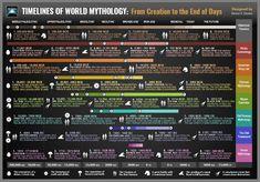 Timelines of World Mythology