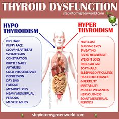 "☛ This chart will help you make the difference between ""Hypo"" and ""Hyper"" Thyroidism. PLEASE check with your health practitioner and do not self diagnose. A blood test will reveal what you have. HYPOTHYROIDISM DRINK: #Dietandhypothyroidism"