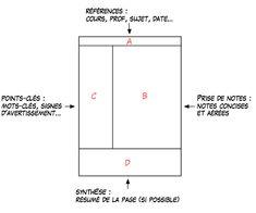 François Jourde - méthode Cornell