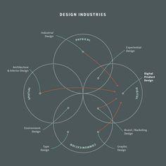 What is Digital Product Design? — Medium