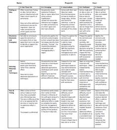 This rubric was developed for a high school art room with a choice based curriculum. Mastery grading was used to develop student's skills over the semester. Clink link for access  to Google Doc. https://docs.google.com/document/d/17sn-JWLGFmWr5MZHkVEw23nMeWq4UKJy8QHICBGh1Hc/edit?usp=sharing