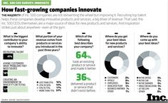 How fast-growing companies innovate #innovation [INFOGRAPHIC]