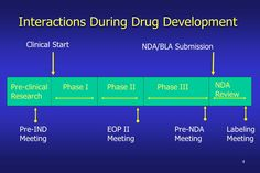 drug regulatory affairs thesis