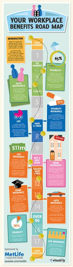 Major life changes like getting married, having kids and buying a house, usually require a change in the benefits you need.  So check out this informa