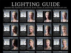 Ο απόλυτος οδηγός φωτισμού για να δείτε τους βασικούς τρόπους με τους οποίους μπορείτε να φωτίσετε ένα μοντέλο.