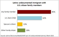 Poll of undocumented immigrants reveals strong family and social connections in America