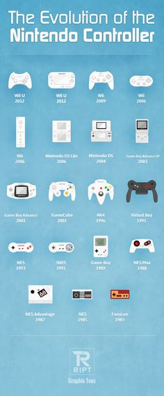 Evolution of the Nintendo Controller http://geekxgirls.com/article.php?ID=1412