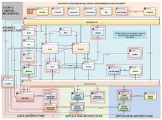Enterprise Architecture frameworks and standards