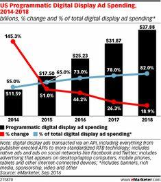 US Programmatic Digital Display Ad Spending, 2014-2018 (billions, % change and % of total digital display ad spending*)