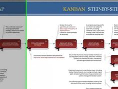 Implementing Kanban Introduction