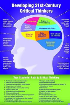 Here is an example about how to develop a 21-century critical thinker. The examples of reflecting on learning relates to the 21st century skill of critical literacy. It is important that students are able to think about situations critically. An example that reflects this is applying critical thinking to real world situations in order to make an informed decision. Retrieved from http://www.edutopia.org/blogs/tag/critical-thinking: