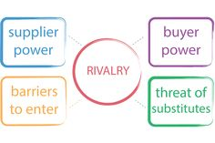 This Is Porter S Five Forces Analysis Example For An
