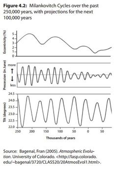 Milankovich cycles a forcing for pleistocene glacial and milankovich cycles a forcing for pleistocene glacial and interglacial cycles climate change pinterest cycling milankovitch cycles and geology publicscrutiny Gallery