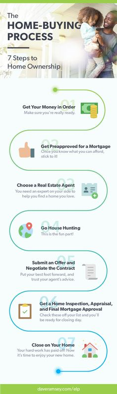 Think you're ready to buy your first house? #BeHouseSmart with these 7 Steps to Homeownership.