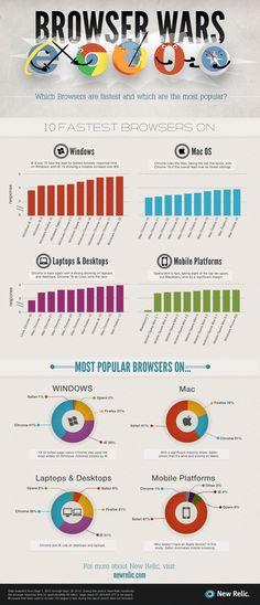 Descubre qué navegador es más rápido en tu dispositivo móvil.