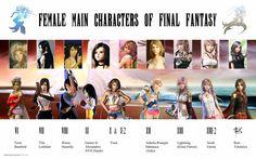 Final Fantasy Females