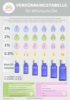 Ätherische Öle Verdünnen - Verdünnungstabelle