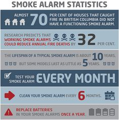 INFOGRAPHIC: Smoke Alarms Save Lives