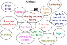 Examples of Anchors #NLP