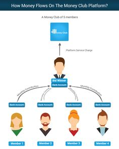 How Money Flows On The Money Club Platform Bank Account, Flow, Platform, Money, Silver, Heel, Wedge, Heels