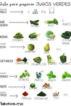 Guía jugos verdes