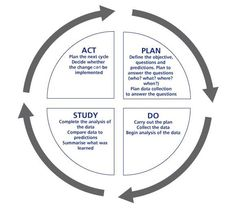 Plan Do Study Act 1