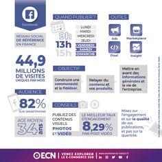 [Infographie] Utiliser les réseaux sociaux pour votre site E-commerce • ECN | E-commerce Nation Inbound Marketing, Social Marketing, Digital Marketing, Btob, Le Social, Social Media, Facebook News, Ecommerce, Communication