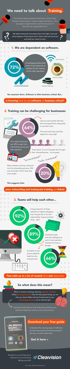 The Highs and Lows of Learning at Work Infographic presents facts about how teams learn at work, what slows them down, and how to become more efficient.