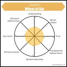 92 best wheel of LIFE / Life Plan images on Pinterest | Personal ...