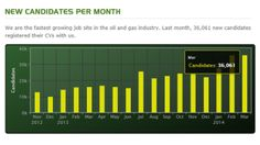 Oil Jobs, Oil And Gas, Fast Growing, Job Search, Bar Chart, Bar Graphs