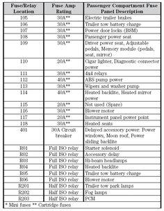 1996 ford f150 fuse box diagram | 1995 Ford F-150 Fuse Box ...