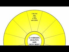 Abraham Hick's Focus Wheel exercise illustrates the power of shifting your negative critical thoughts on a desire to positive, active ones.  Okay, kind of silly but effective; and what works should be employed right?  You try it on something you want changed.