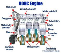 Animated diagrams, components, pros and cons and comparison of DOHC, SOHC and OHV engines Mechanical Workshop, Mechanical Design, Mechanical Engineering, Engine Repair, Car Engine, Car Repair, Engine Working, Car Ecu, Car Facts