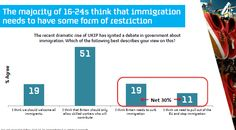 The majority of 16-25s think that immigration needs to have some form of restriction