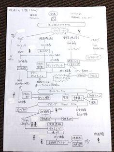 """村木 恵里さんのツイート: """"昔、フィルム制作のワークフロー書いたけど、今の職場で勉強してさらに細かく書けるようになった。最近の映画のはこちらをどうぞ。( ^ω^ )https://t.co/ViBIdKfKcQ https://t.co/tT4bq0xjqI"""""""
