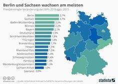 Die deutsche Wirtschaft ist im vergangenen Jahr um 1,9 Prozent gewachsen – durchschnittlich. Denn innerhalb der Bundesländer gibt es große Unterschiede, die von 0 bis 2,7 Prozent schwanken, wie Berechnungen des Arbeitskreises Volkswirtschaftliche Gesamtrechnung der Länder zeigt.   #Bruttoinlandsprodukt #Bundesländer #Konjunktur