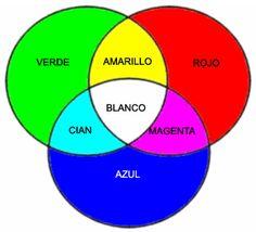 colores primarios secundarios y terciarios | Colores Primarios y Secundarios. Would make a nice classroom poster.