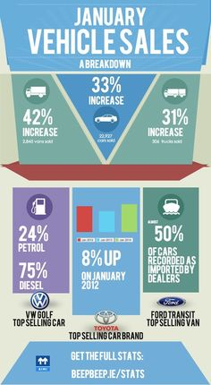 latest Irish #carsales results #infographic