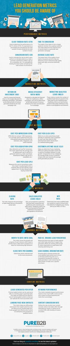 Lead Generation Metrics You Should Be Aware Of - Infographic Portal Online Marketing Strategies, Inbound Marketing, Content Marketing, Internet Marketing, Digital Marketing, Digital Customer Journey, Marketing Models, Media Marketing, Lead Generation